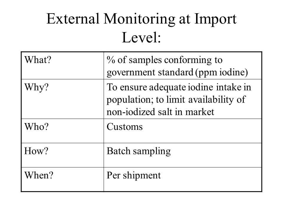 External Monitoring at Import Level: What?% of samples conforming to government standard (ppm iodine) Why?To ensure adequate iodine intake in populati