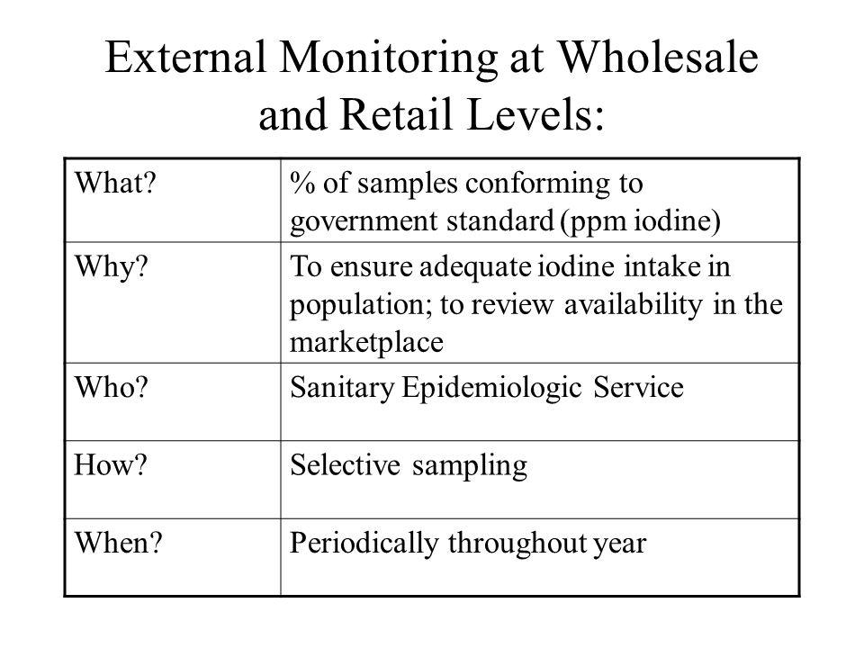 External Monitoring at Wholesale and Retail Levels: What % of samples conforming to government standard (ppm iodine) Why To ensure adequate iodine intake in population; to review availability in the marketplace Who Sanitary Epidemiologic Service How Selective sampling When Periodically throughout year