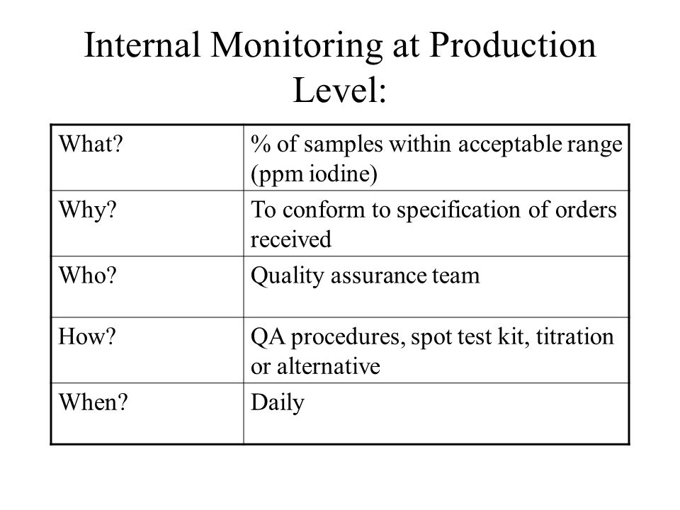 Internal Monitoring at Production Level: What % of samples within acceptable range (ppm iodine) Why To conform to specification of orders received Who Quality assurance team How QA procedures, spot test kit, titration or alternative When Daily