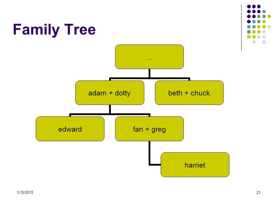 1/15/201521 Family Tree … adam + dotty edwardfan + greg harriet beth + chuck
