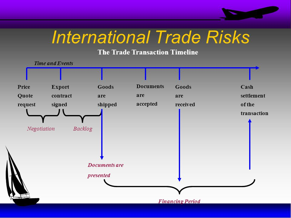 International Trade Risks Price Quote request Export contract signed Goods are shipped Documents are accepted Goods are received Cash settlement of th