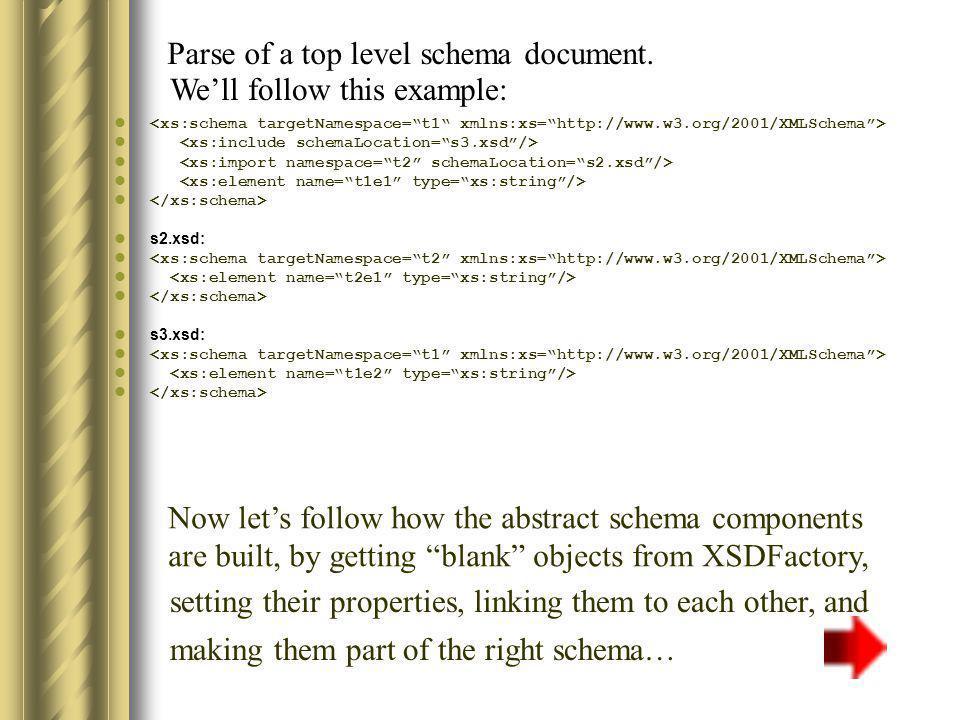 Parse of s1 XSDSchema targetNamespace: incorporatedVersions: list XSDFactory t1 content createXSDSchema() setTargetNamespace( t1 )