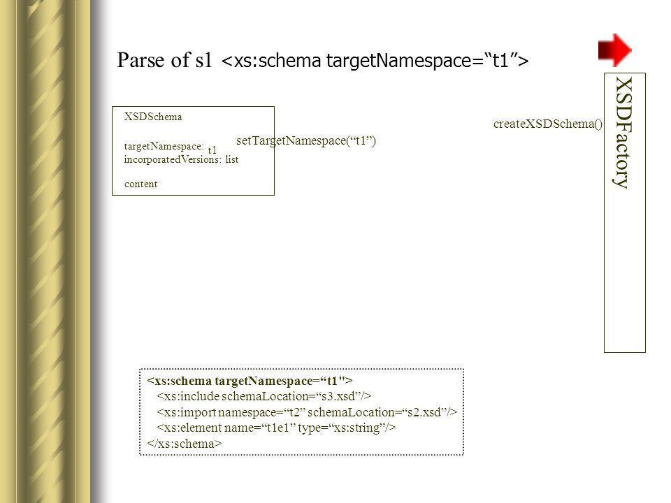 Parse of s1 XSDSchema targetNamespace: incorporatedVersions: list XSDFactory t1 content: Suspend parse of s1.xsd.