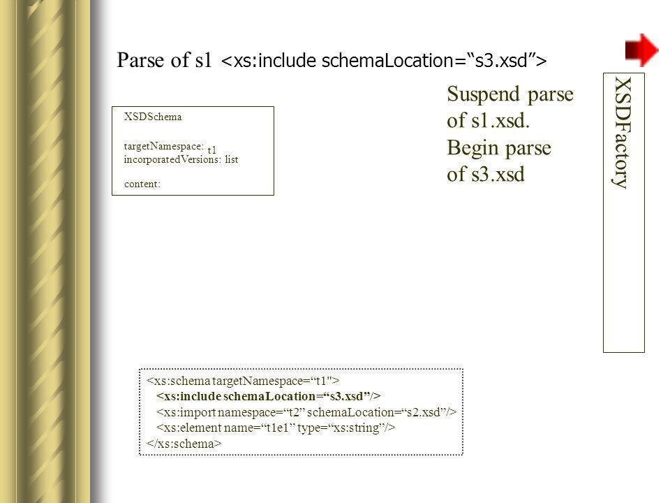 Parse of s3 XSDSchema targetNamespace: incorporatedVersions: list XSDFactory t1 content: XSDSchema targetNamespace: incorporatedVersions: list content: createXSDSchema() setTargetNamespace( t1 ) t1