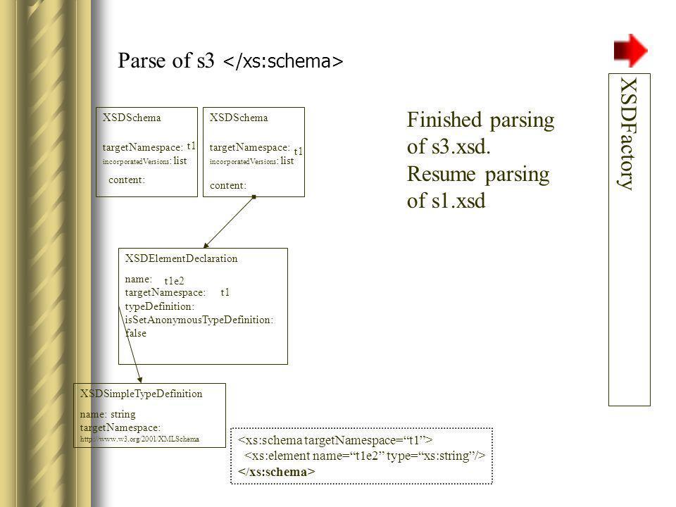 Parse of s1 XSDFactory XSDElementDeclaration name: targetNamespace: typeDefinition: isSetAnonymousTypeDefinition: false t1e2 t1 Suspend parsing of s1.xsd.