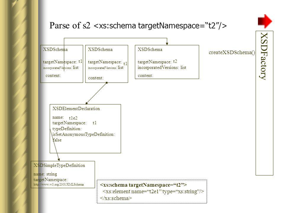 Parse of s2 XSDFactory XSDElementDeclaration name: targetNamespace: typeDefinition: isSetAnonymousTypeDefinition: false t1e2 t1 XSDSchema targetNamespace: incorporatedVersions: list t2 content: XSDSimpleTypeDefinition name: string targetNamespace: http://www.w3.org/2001/XMLSchema createXSDSchema() XSDSchema targetNamespace: incorporatedVersions : list t1 content: XSDSchema targetNamespace: incorporatedVersions : list content: t1