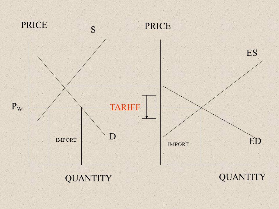 PRICE QUANTITY PWPW IMPORT TARIFF S D ES ED