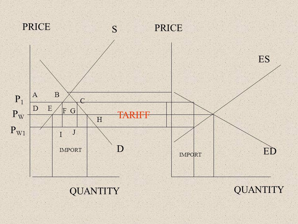 PRICE QUANTITY PWPW IMPORT TARIFF A D B E C H FG I J P W1 P1P1 S D ES ED