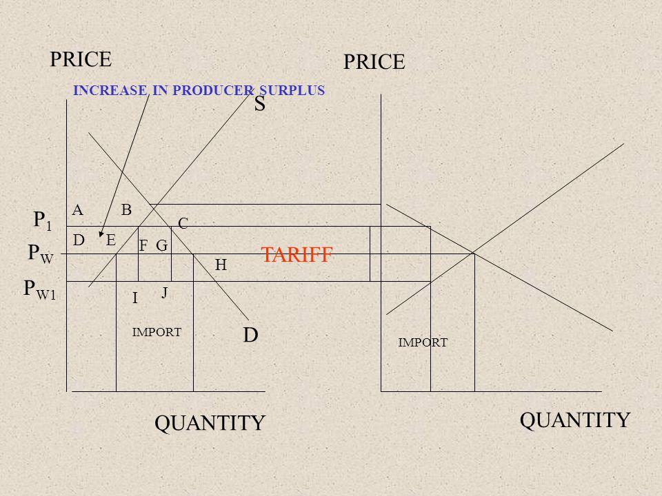 PRICE QUANTITY PWPW IMPORT TARIFF A D B E C H FG I J P W1 P1P1 INCREASE IN PRODUCER SURPLUS S D
