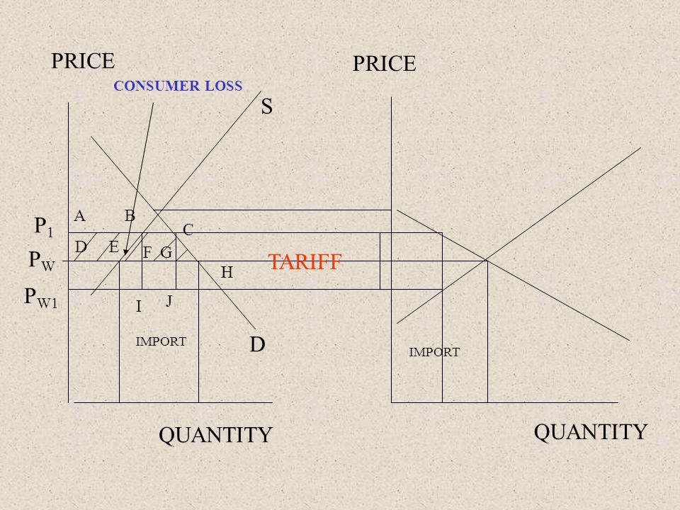 PRICE QUANTITY PWPW IMPORT TARIFF A D B E C H FG I J P W1 P1P1 S D CONSUMER LOSS