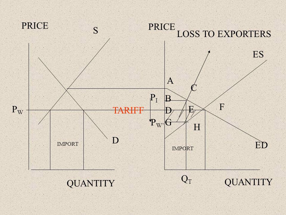 PRICE QUANTITY PWPW IMPORT TARIFF S D ES ED PIPI P W' A H F C E B D G QTQT LOSS TO EXPORTERS