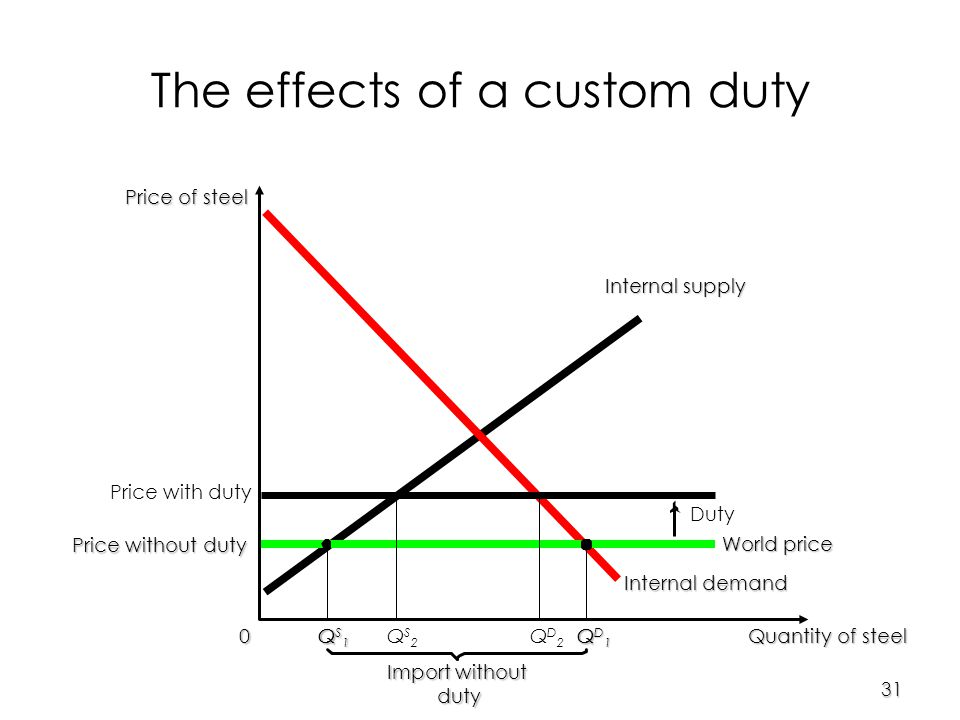 31 Price of steel 0 Quantity of steel Internal supply Internal demand Import without duty World price QS1QS1QS1QS1QQ QD1QD1QD1QD1 The effects of a custom duty Price with duty Duty QS2QS2 QD2QD2 Price without duty