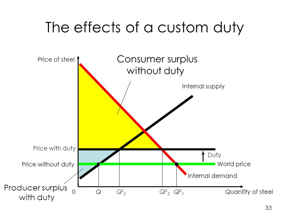 33 Price of steel 0 Quantity of steel Internal supply Internal demand World price The effects of a custom duty Price with duty Duty QS2QS2 QD2QD2 Price without duty Q QD1QD1QD1QD1 Consumer surplus without duty Producer surplus with duty