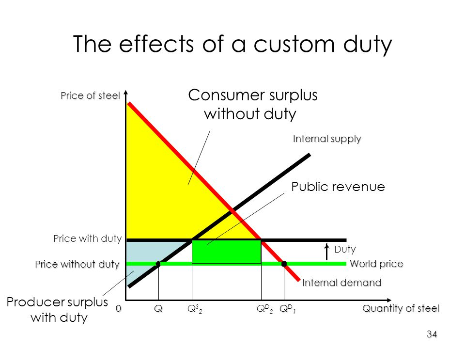 34 Price of steel 0 Quantity of steel Internal supply Internal demand World price The effects of a custom duty Price with duty Duty QS2QS2 QD2QD2 Price without duty Q QD1QD1QD1QD1 Consumer surplus without duty Producer surplus with duty Public revenue