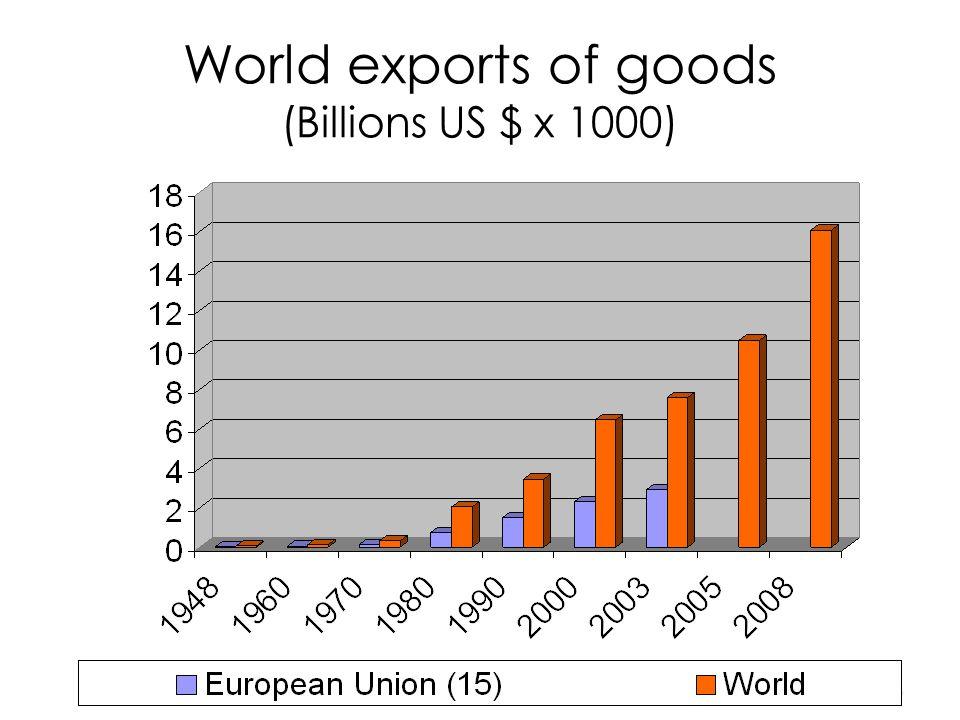 5 World exports of goods (Billions US $ x 1000)
