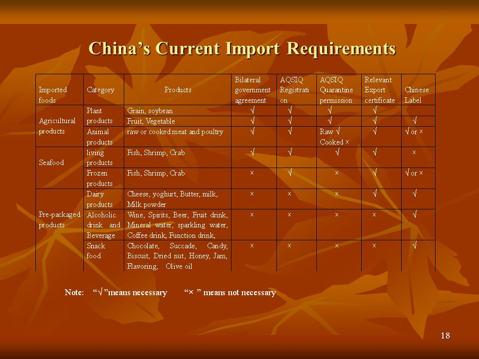 19 Chinese Label Regulation Chinese labels must include: Food Name, Ingredients, Net Weight, Country of Origin, Date of Production (Year/Month/Day), Expiration date (Year/Month/Day), Store Condition, Distributor Name and Address.