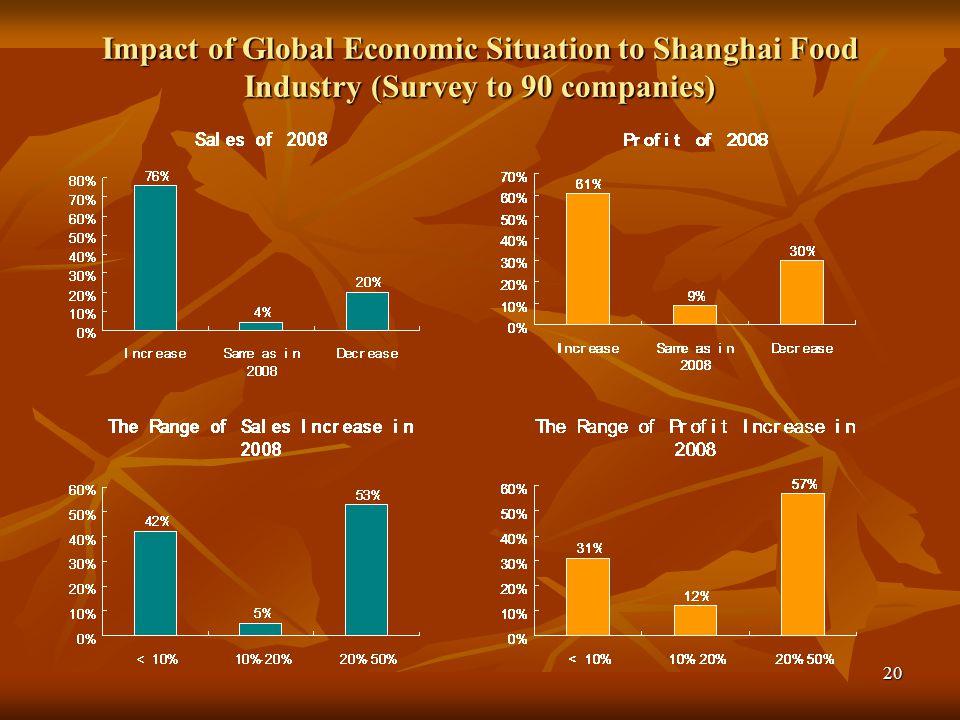 21 2009 Shanghai Food Industry Forecast (90 companies)