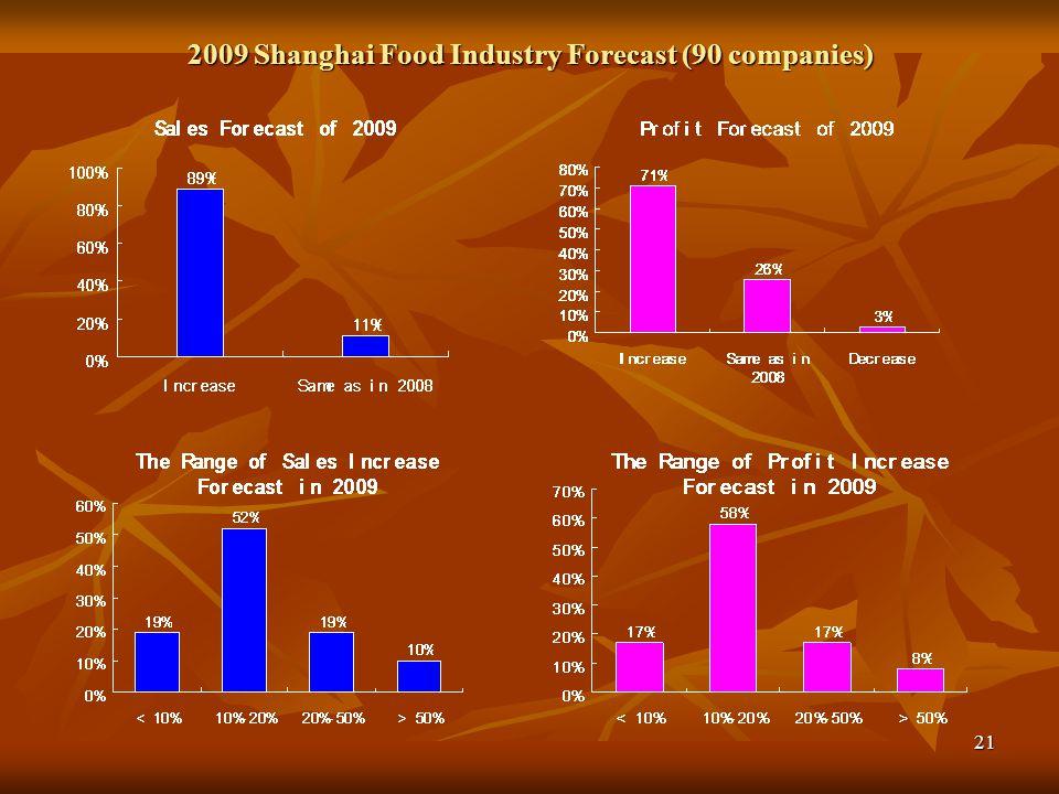 22 Peak Selling Period – the Chinese New Year Peak Selling Period – the Chinese New Year