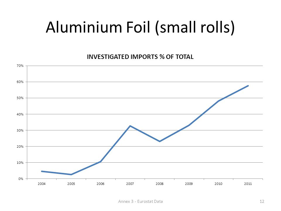 Aluminium Foil (small rolls) 12Annex 3 - Eurostat Data