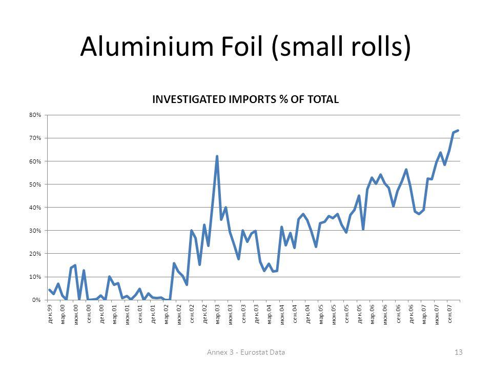 Aluminium Foil (small rolls) 13Annex 3 - Eurostat Data