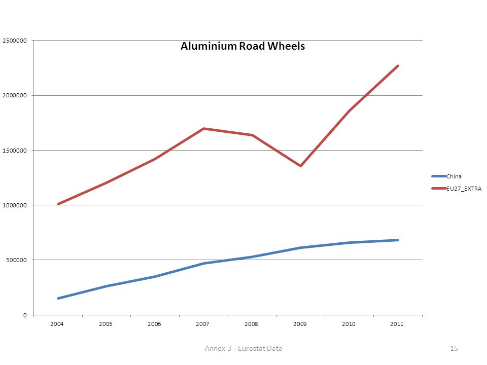 15Annex 3 - Eurostat Data
