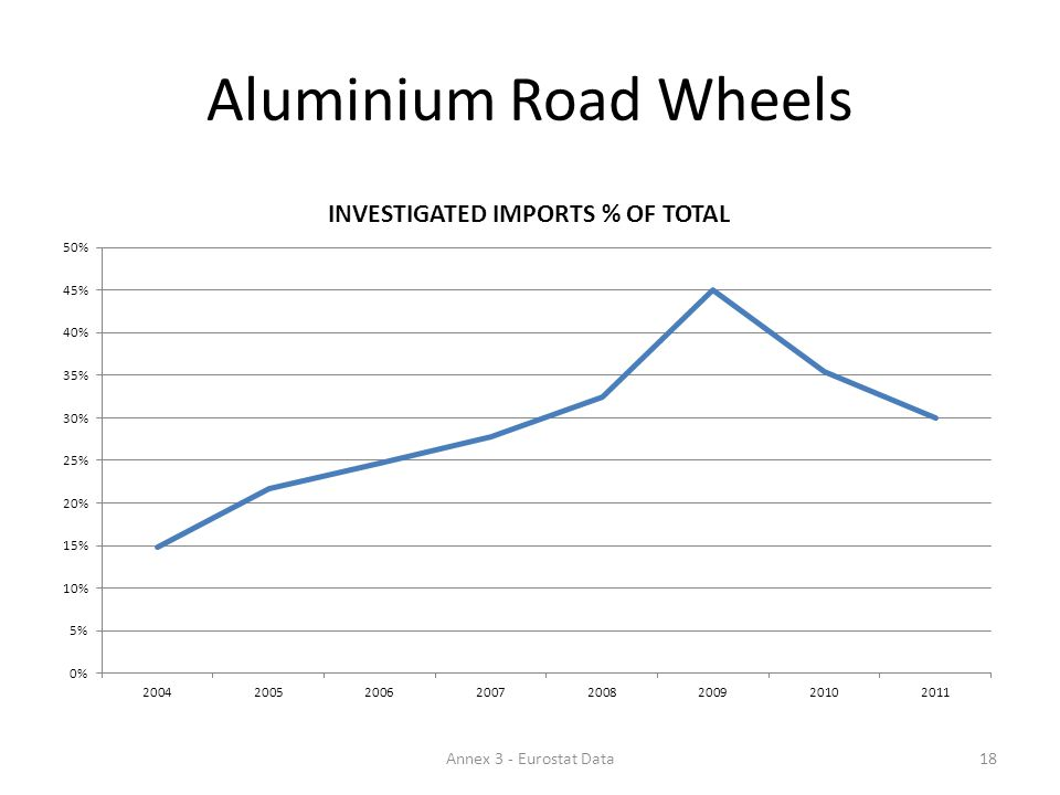 Aluminium Road Wheels 18Annex 3 - Eurostat Data