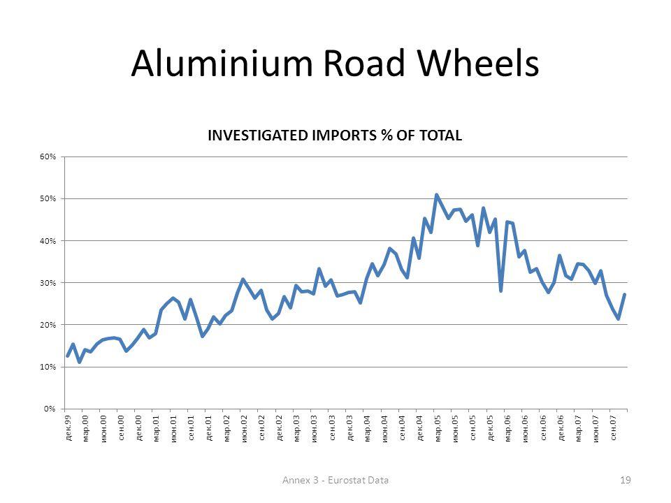 Aluminium Road Wheels 19Annex 3 - Eurostat Data