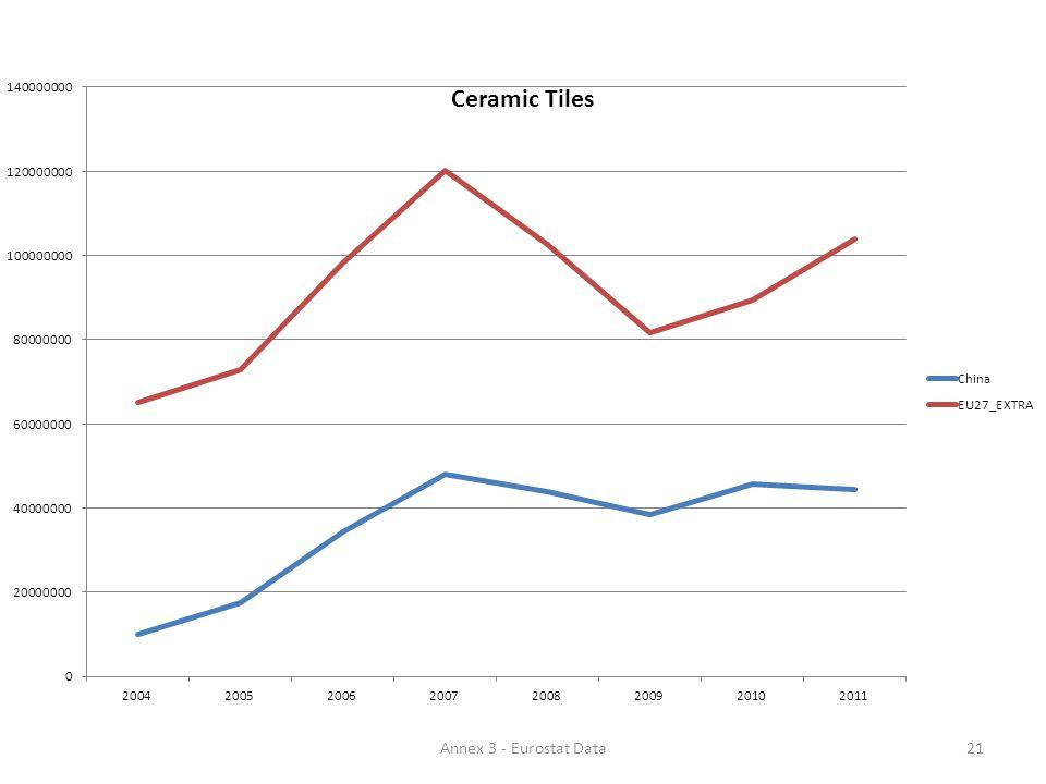 21Annex 3 - Eurostat Data