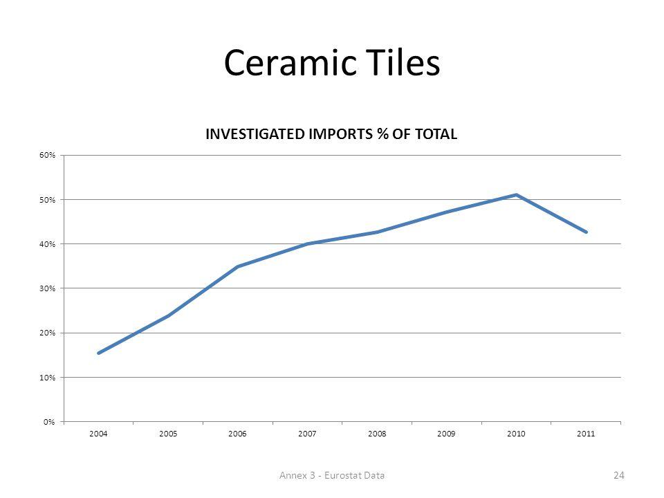 Ceramic Tiles 24Annex 3 - Eurostat Data