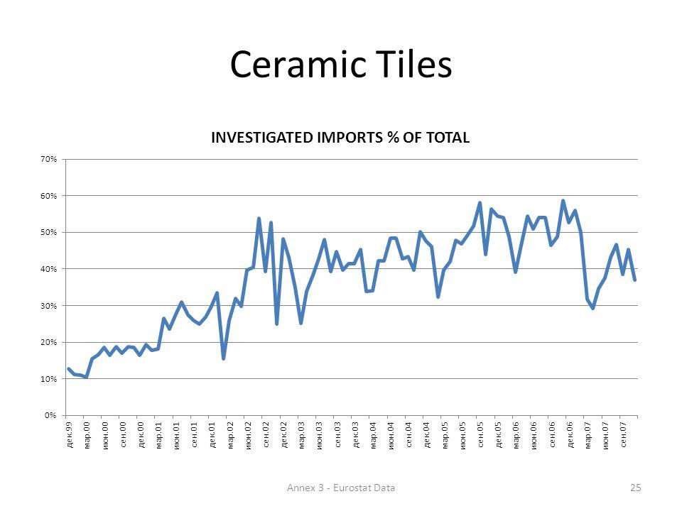 Ceramic Tiles 25Annex 3 - Eurostat Data
