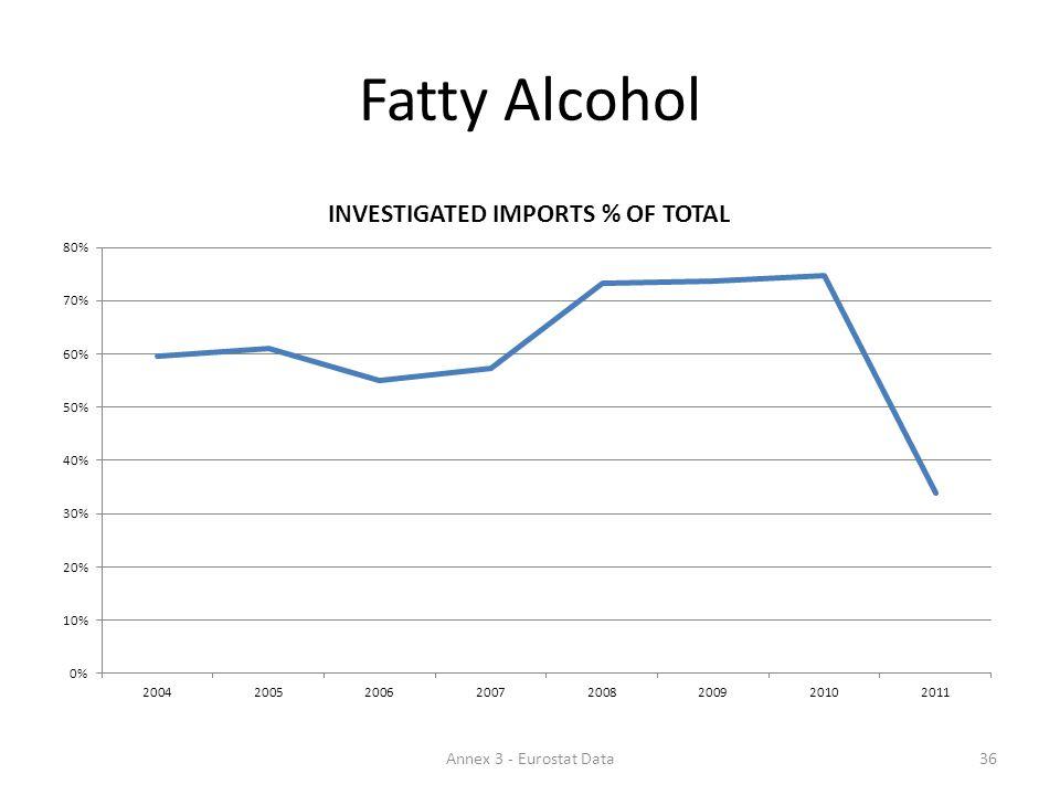 Fatty Alcohol 36Annex 3 - Eurostat Data