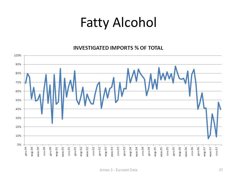 Fatty Alcohol 37Annex 3 - Eurostat Data