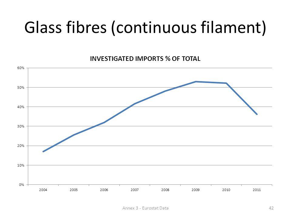 Glass fibres (continuous filament) 42Annex 3 - Eurostat Data