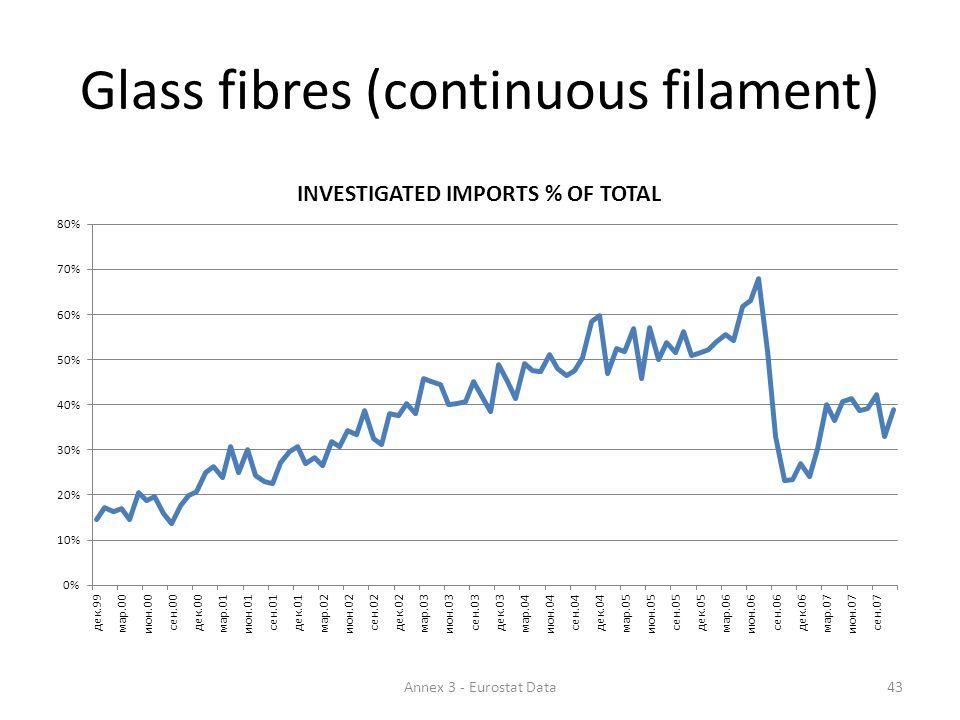 Glass fibres (continuous filament) 43Annex 3 - Eurostat Data