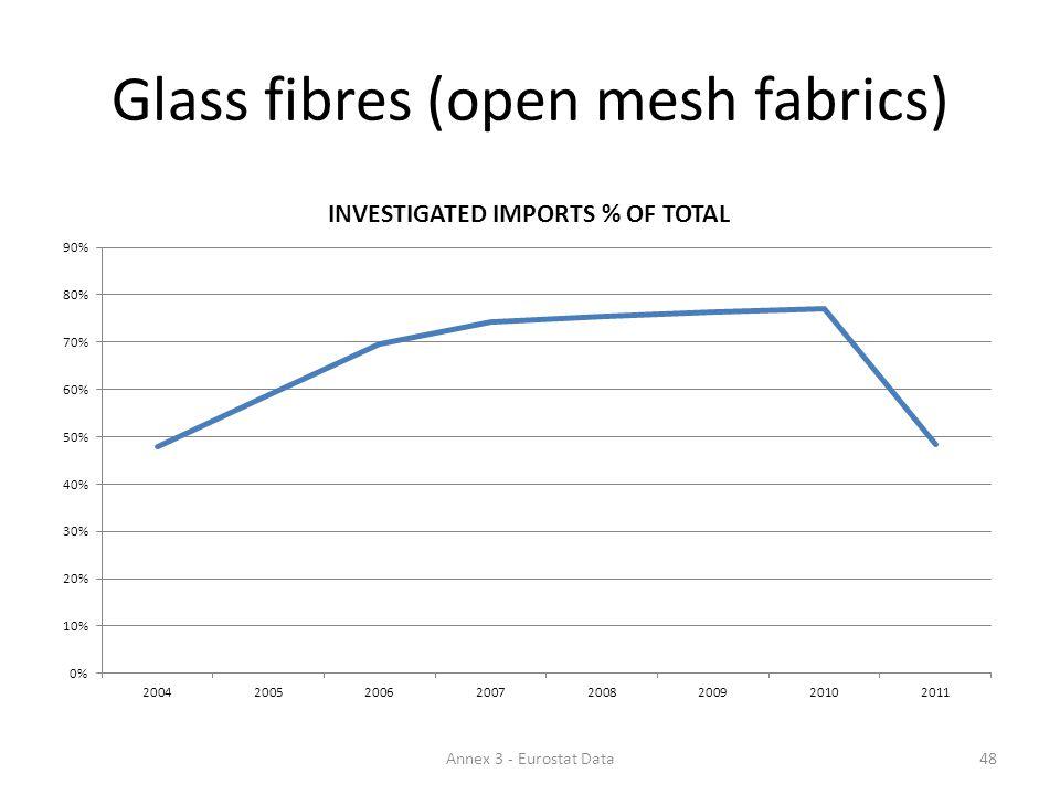 Glass fibres (open mesh fabrics) 48Annex 3 - Eurostat Data