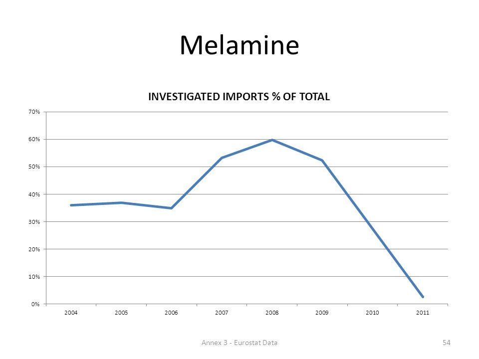 Melamine 54Annex 3 - Eurostat Data