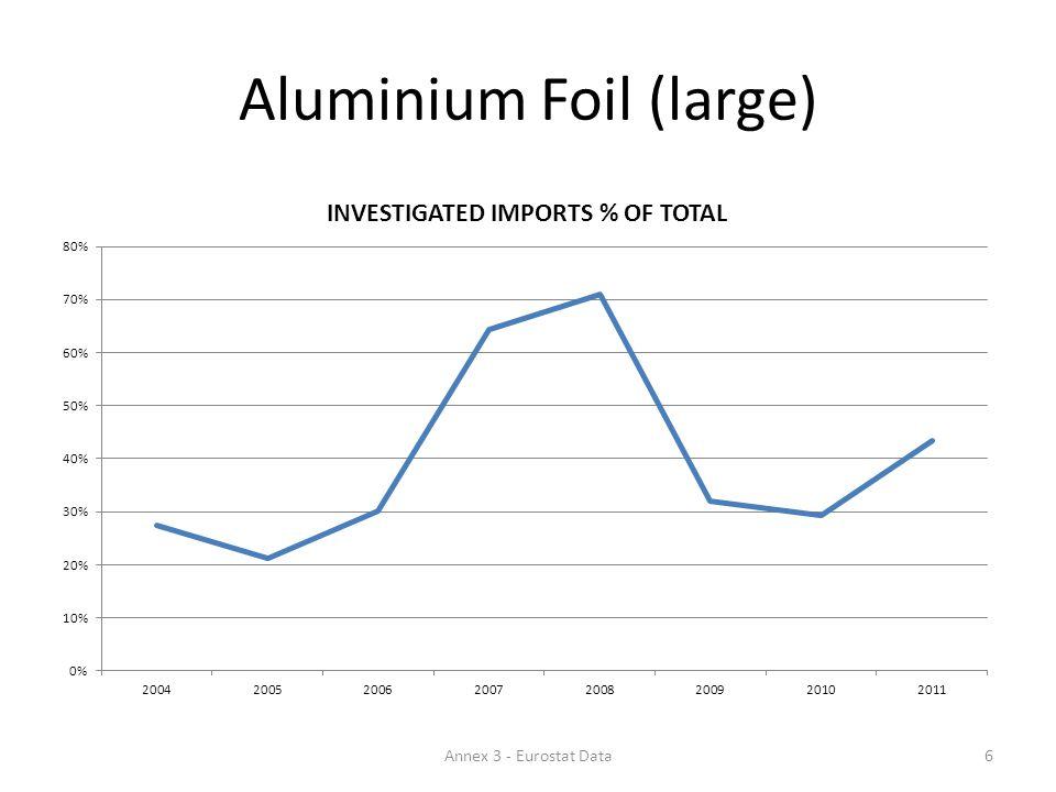 Aluminium Foil (large) 6Annex 3 - Eurostat Data