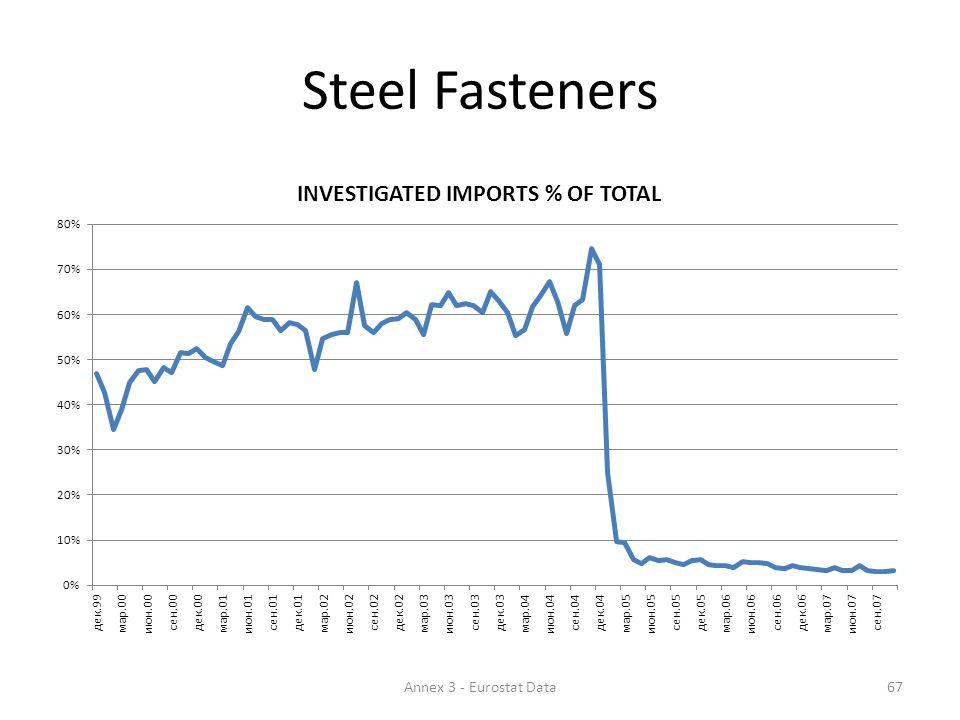 Steel Fasteners 67Annex 3 - Eurostat Data