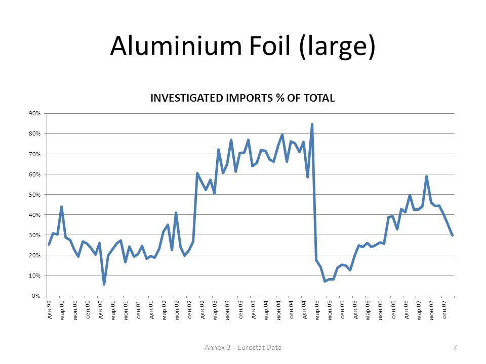 Aluminium Foil (large) 7Annex 3 - Eurostat Data
