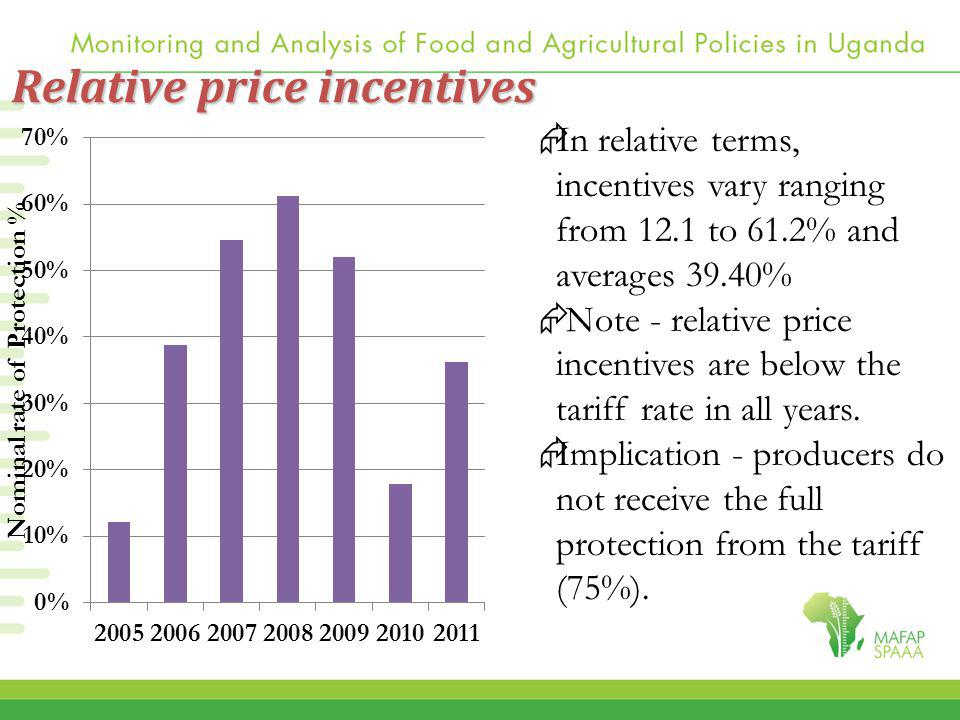 Relative price incentives  In relative terms, incentives vary ranging from 12.1 to 61.2% and averages 39.40%  Note - relative price incentives are below the tariff rate in all years.