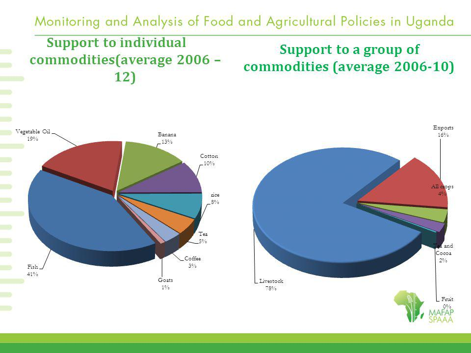 Support to a group of commodities (average 2006-10) Support to individual commodities(average 2006 – 12)