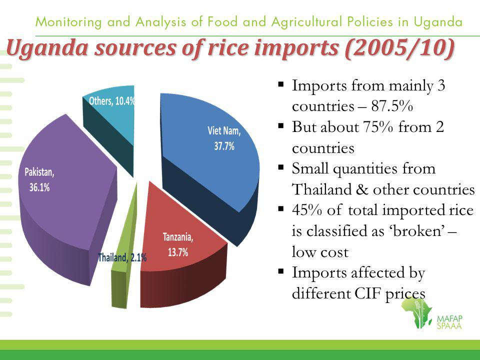 Uganda sources of rice imports (2005/10)  Imports from mainly 3 countries – 87.5%  But about 75% from 2 countries  Small quantities from Thailand & other countries  45% of total imported rice is classified as 'broken' – low cost  Imports affected by different CIF prices