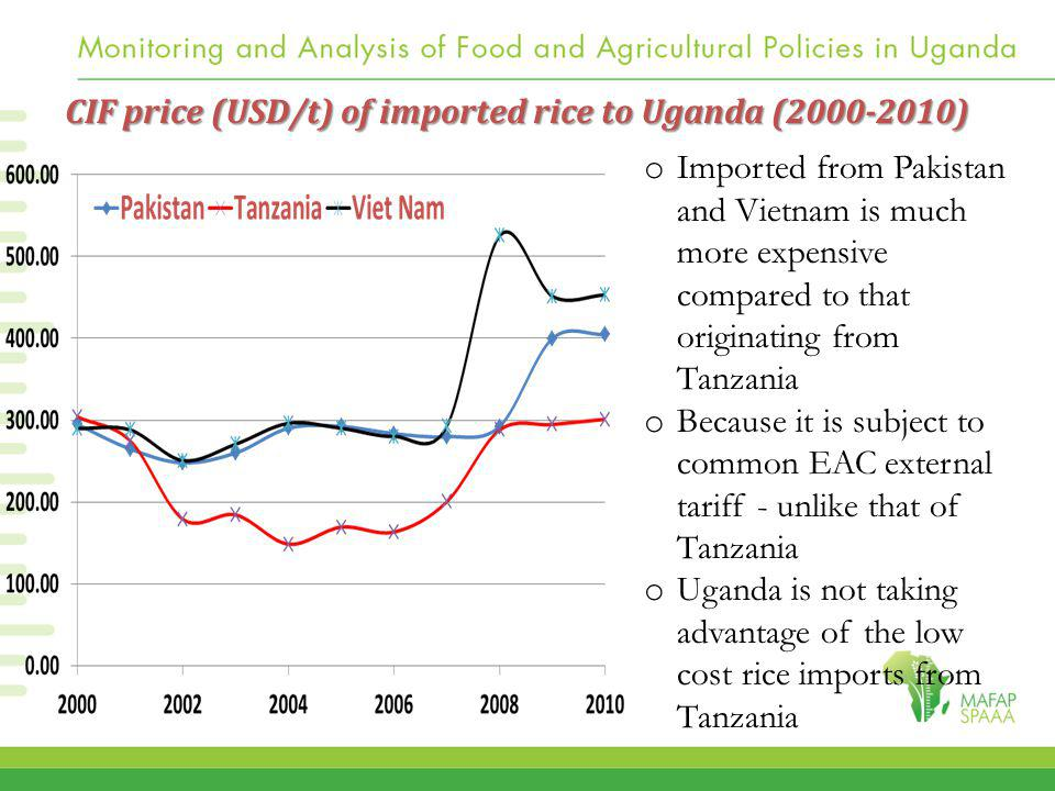 CIF price (USD/t) of imported rice to Uganda (2000-2010) o Imported from Pakistan and Vietnam is much more expensive compared to that originating from Tanzania o Because it is subject to common EAC external tariff - unlike that of Tanzania o Uganda is not taking advantage of the low cost rice imports from Tanzania