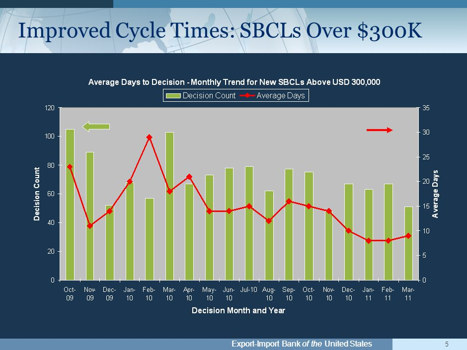 Export-Import Bank of the United States 5 Improved Cycle Times: SBCLs Over $300K