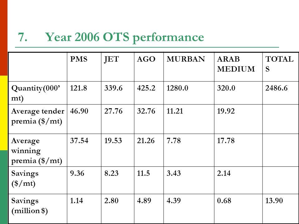 7.Year 2006 OTS performance PMSJETAGOMURBANARAB MEDIUM TOTAL S Quantity(000' mt) 121.8339.6425.21280.0320.02486.6 Average tender premia ($/mt) 46.9027.7632.7611.2119.92 Average winning premia ($/mt) 37.5419.5321.267.7817.78 Savings ($/mt) 9.368.2311.53.432.14 Savings (million $) 1.142.804.894.390.6813.90