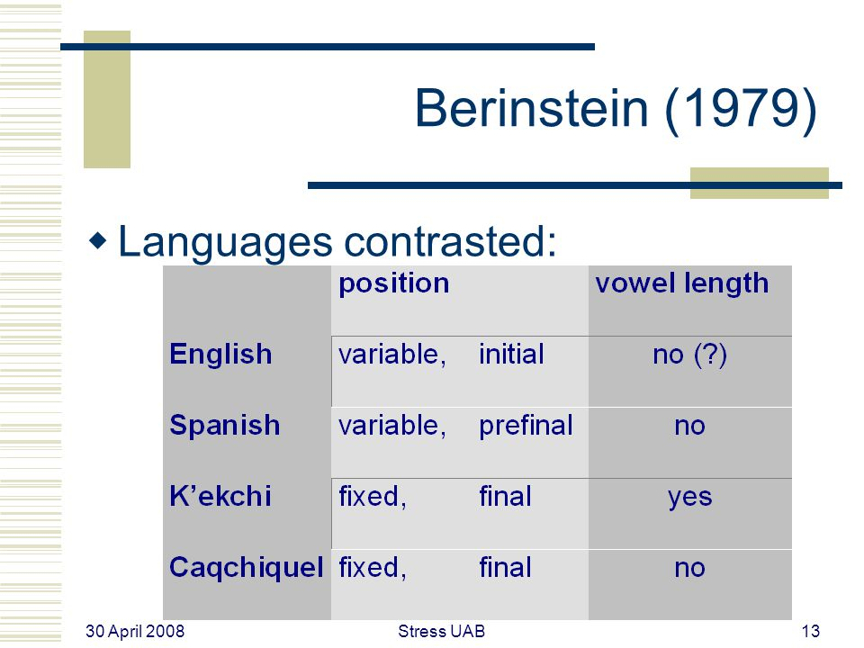 30 April 2008 Stress UAB13 Berinstein (1979)  Languages contrasted: