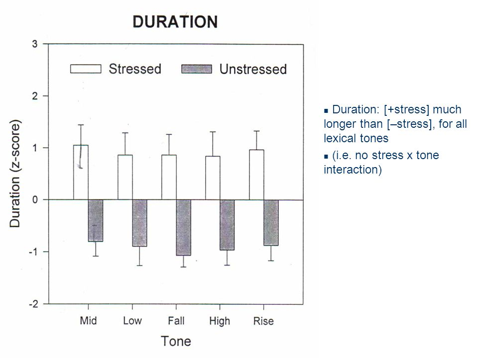 Duration: [+stress] much longer than [–stress], for all lexical tones (i.e.