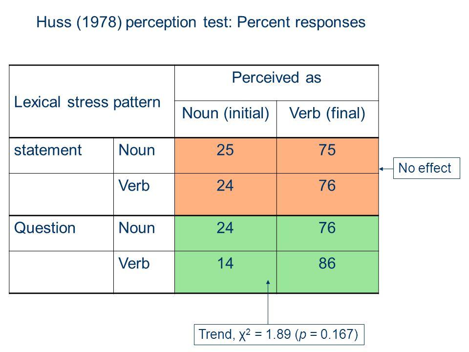 Lexical stress pattern Perceived as Noun (initial)Verb (final) statementNoun2575 Verb2476 QuestionNoun2476 Verb1486 No effect Trend, χ 2 = 1.89 (p = 0.167) Huss (1978) perception test: Percent responses