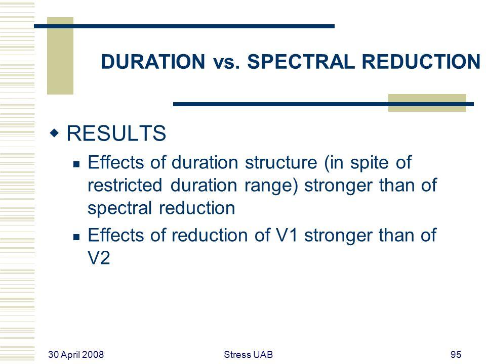 30 April 2008 Stress UAB95 DURATION vs.