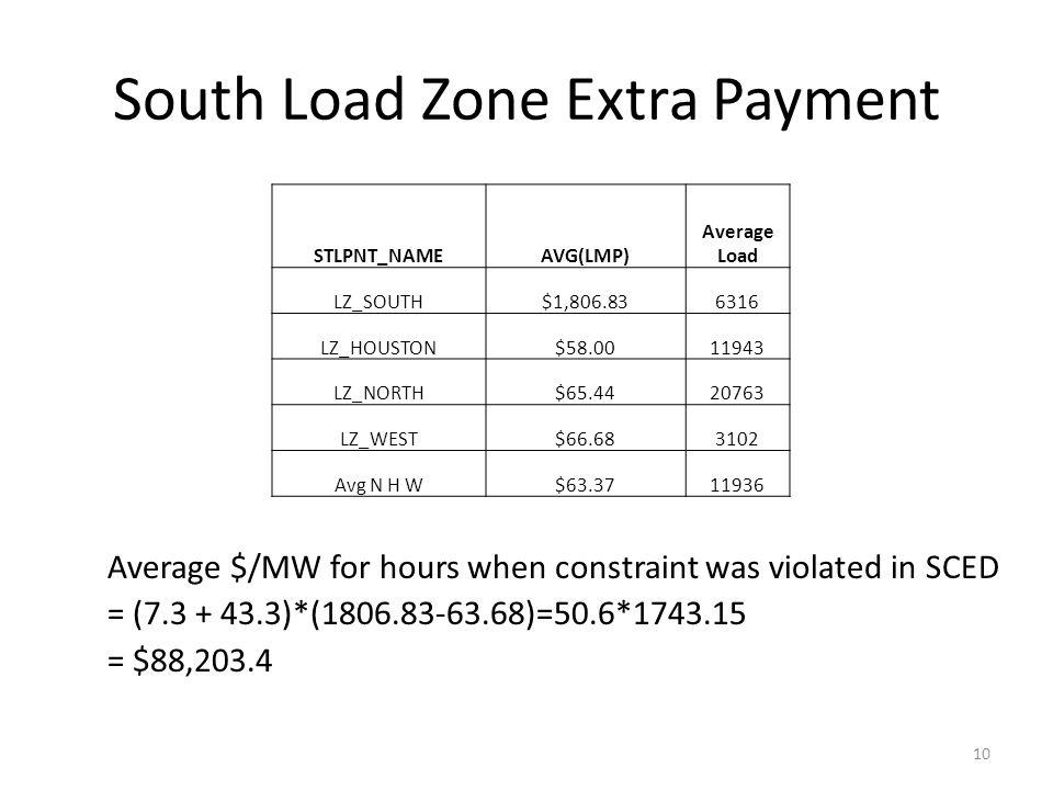 South Load Zone Extra Payment Average $/MW for hours when constraint was violated in SCED = (7.3 + 43.3)*(1806.83-63.68)=50.6*1743.15 = $88,203.4 10 S
